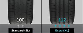zaťaženie pneumatík Hankook