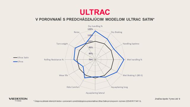 Vredestein Ultrac vývoj graf