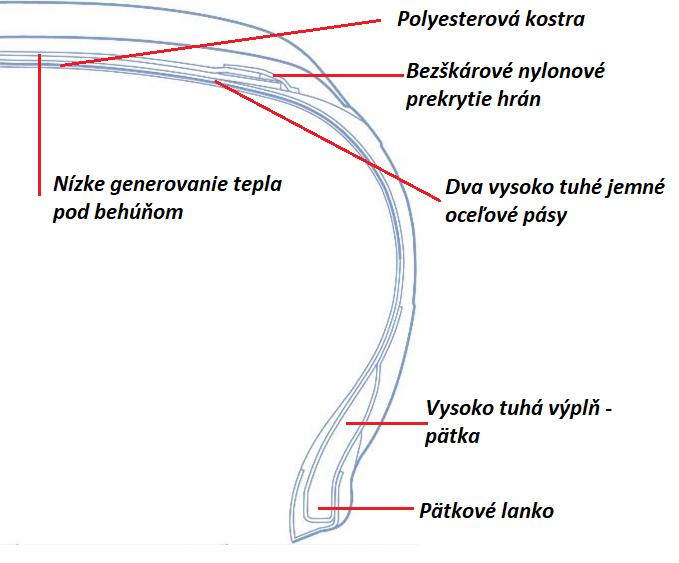 konštrukcia pneumatiky V906